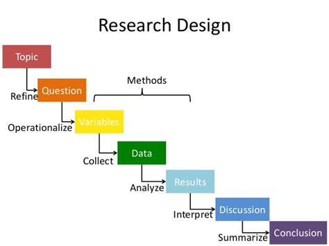 Design science research thesis jpg 638x479